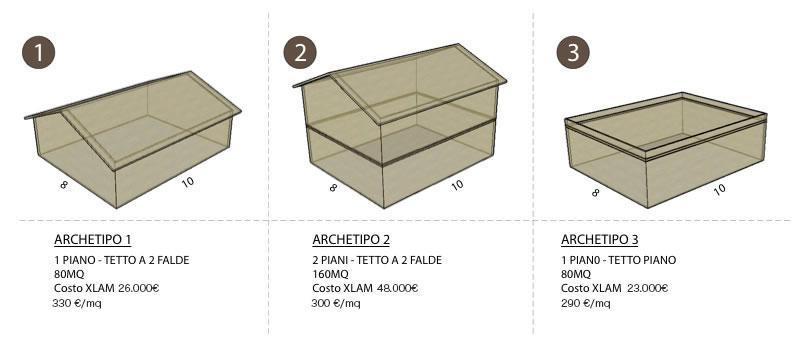 Xlam Italia prezzi costruzioni archetipo